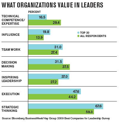 business-week-best-companies-for-leadership-survey-1