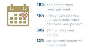 Bedrijfsborrel-Goed voor bedrijfsresultaten-Frequentie-Onderzoek PanelWizard-in opdracht van Heineken-BLADE
