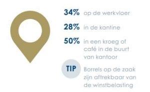 Bedrijfsborrel-Goed voor bedrijfsresultaten-Locatie-Onderzoek PanelWizard-in opdracht van Heineken-BLADE