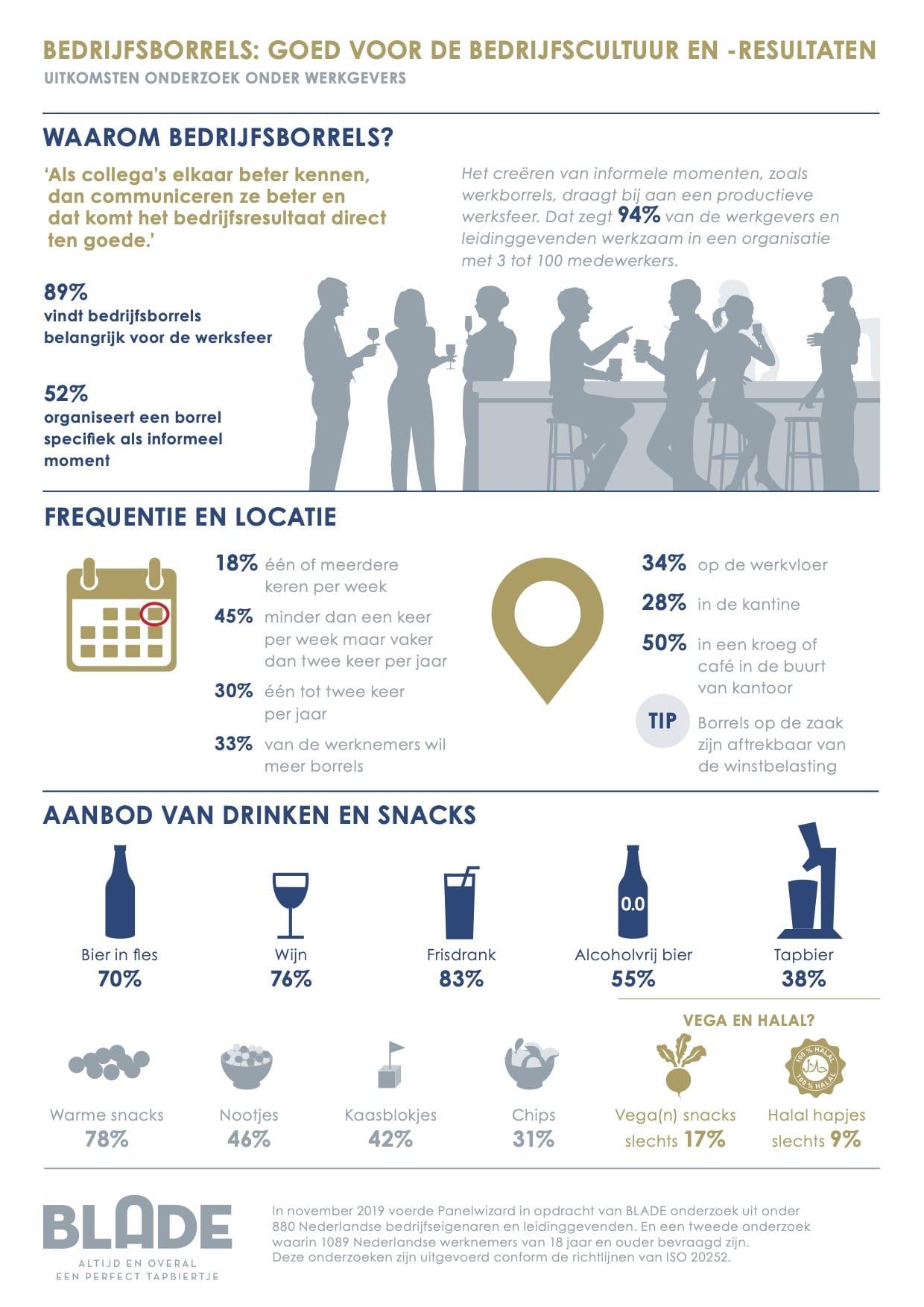 Onderzoek naar bedrijfsborrels door PanelWizzard en BLADE Heineken - Careerwise - Young Professionals - werksfeer - werkplezier